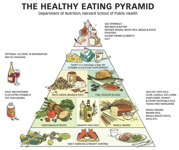 Healthy-Eating-Pyramid