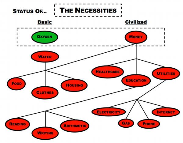 The_Necessities_Status2