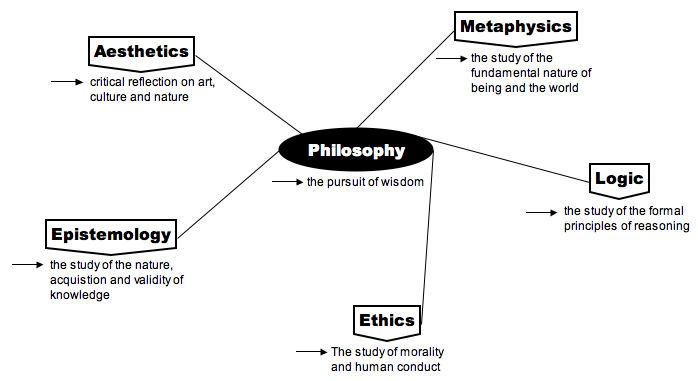 00179-Philosophy-map