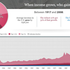 How Average is Your Income?