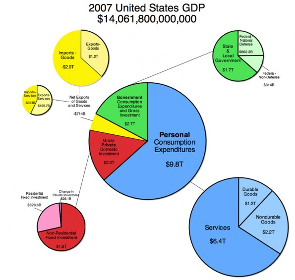 2007_US_GDP_L2
