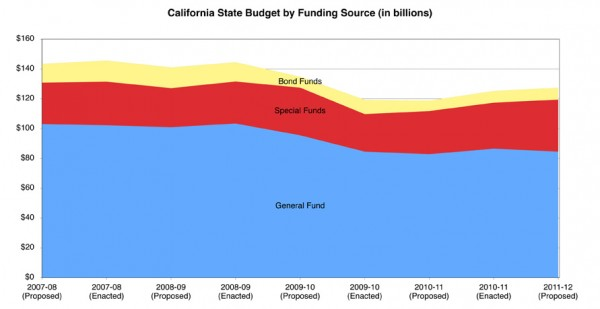 CA_Budget_byFund