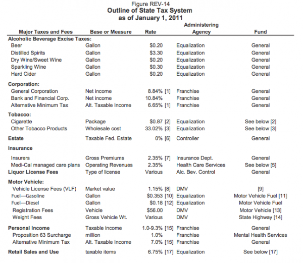 CA_tax_Outline_2011