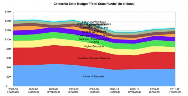California_StateFunds07-12
