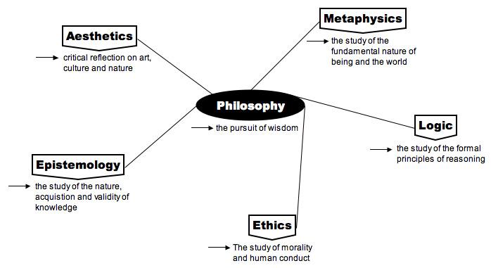 00179-Philosophy-map